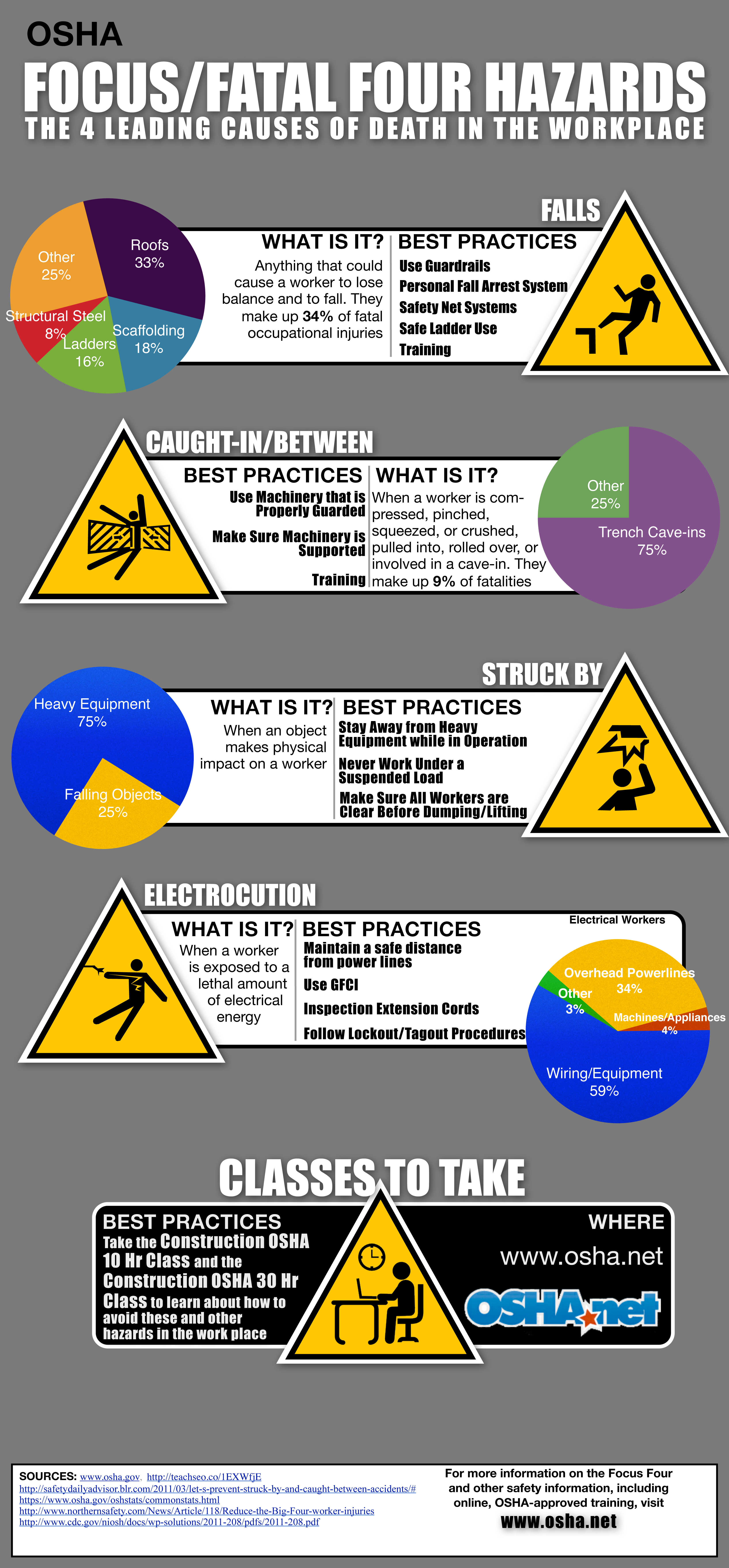 OSHA Focus Four Fatal Safety Hazards Causes and Best Practices to avoid them