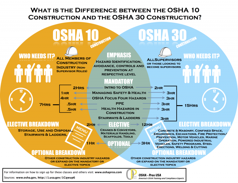OSHA 10 vs OSHA 30 Construction Training Infographic