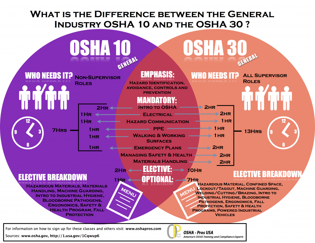 OSHA 10 vs OSHA 30 hour general industry training infographic